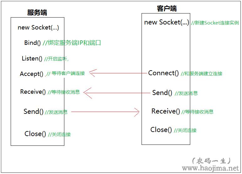 C#如何使用Socket通讯基于.net core 3.0写个简易聊天程序 1