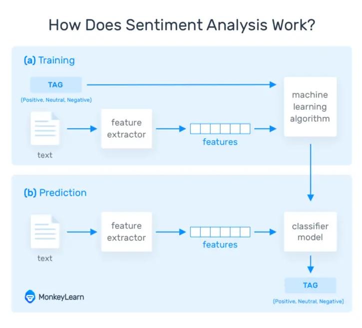 情感分析如何工作?