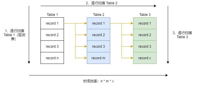 5分钟明白MySQL JOIN执行过程,神奇的 SQL 之 联表细节(一) 2