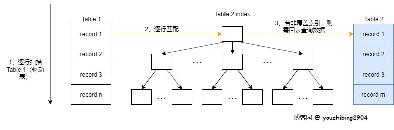5分钟明白MySQL JOIN执行过程,神奇的 SQL 之 联表细节(一) 4