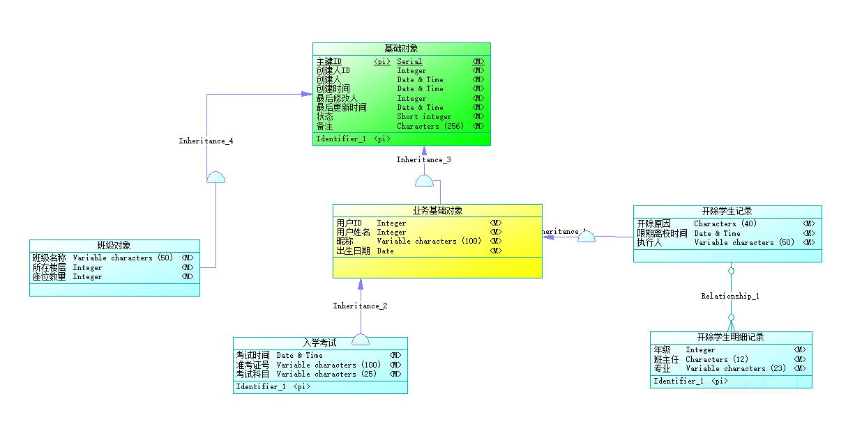 5分钟搞明白PowerDesigner设计CDM类继承关系 1