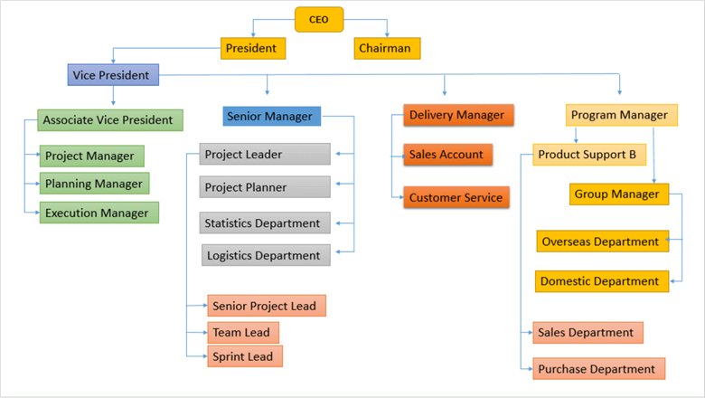 SQL Server递归查询