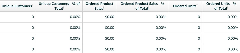 2020亚马逊品牌分析(Amazon Brand Analytics),卖家如何找到客户群体? 9