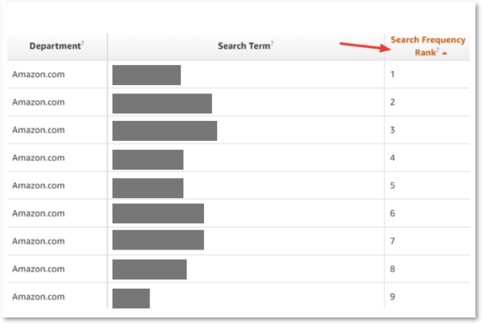 2020亚马逊品牌分析(Amazon Brand Analytics),卖家如何找到客户群体? 4