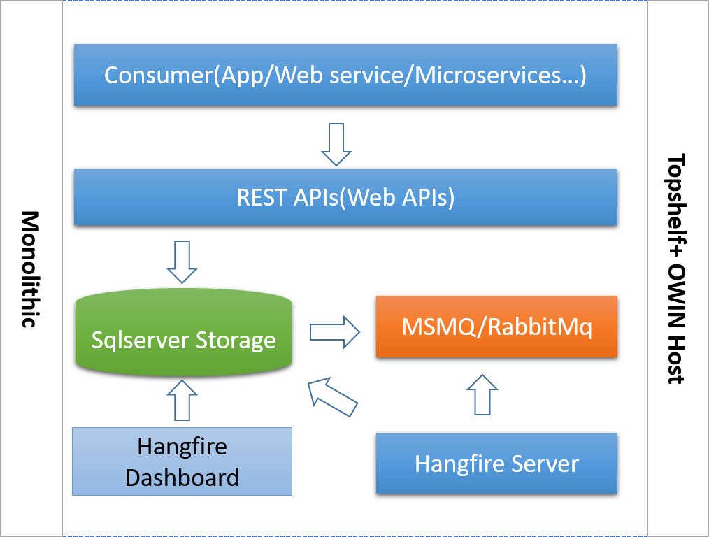 .net core项目咋用Hangfire,转载自2016年的一篇博客 1