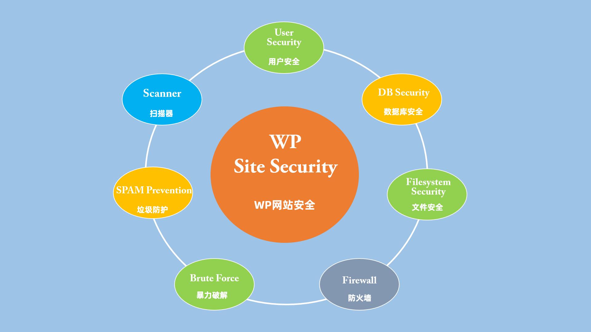 WordPress網站安全