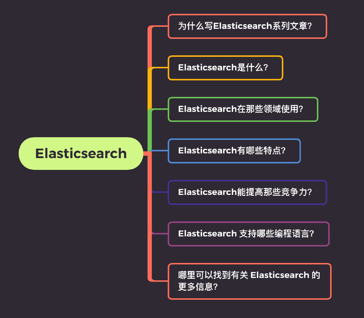 Elasticsearch是什么