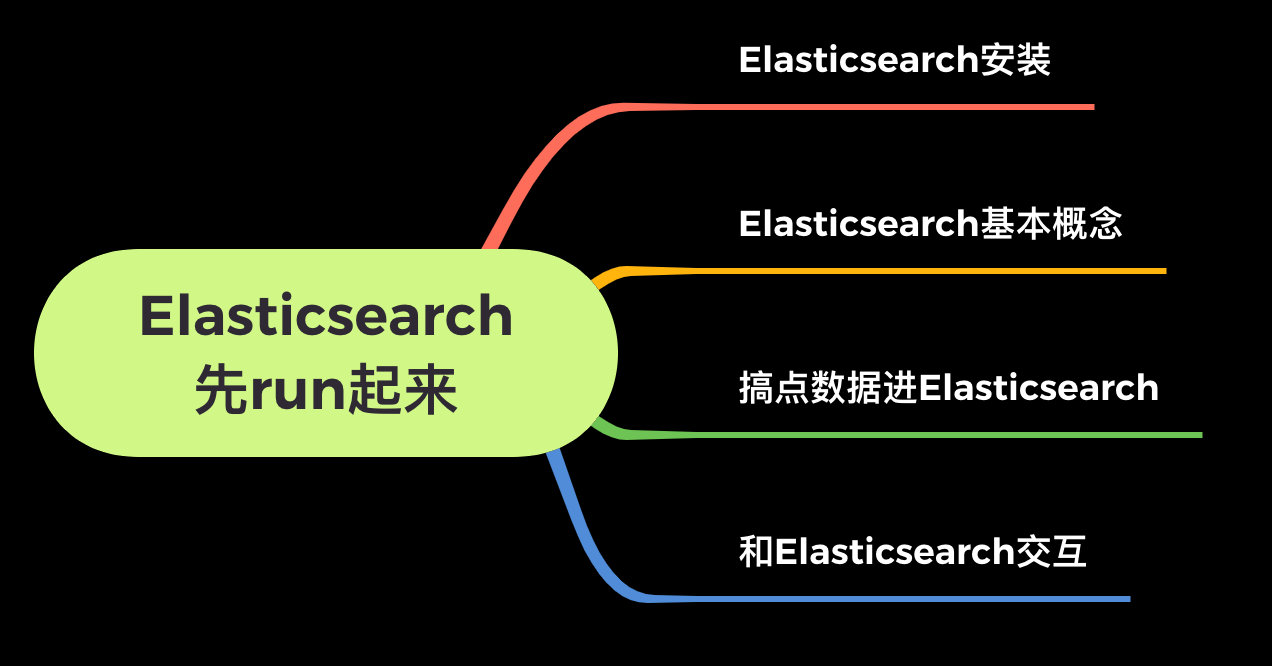 Elasticsearch入门教程