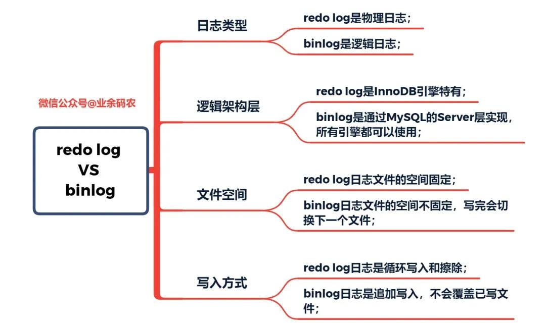 redo log与binlog的特点比较