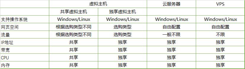 VPS和ECS云服务器,虚拟主机有什么区别