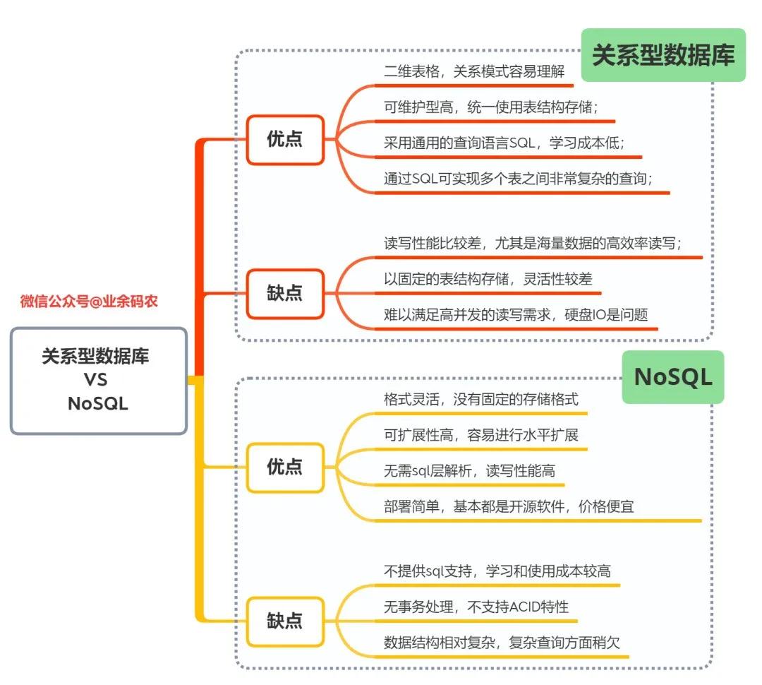 关系型数据库与NoSQL的优缺点对比