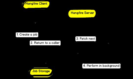 asp.net core使用Hangfire项目实践分享
