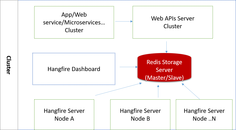 asp.net core使用Hangfire项目实践分享 4
