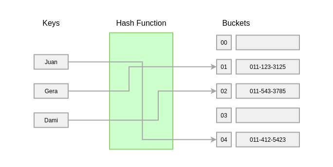 8种基本数据结构简介,了解最常见数据结构背后的基本概念 14