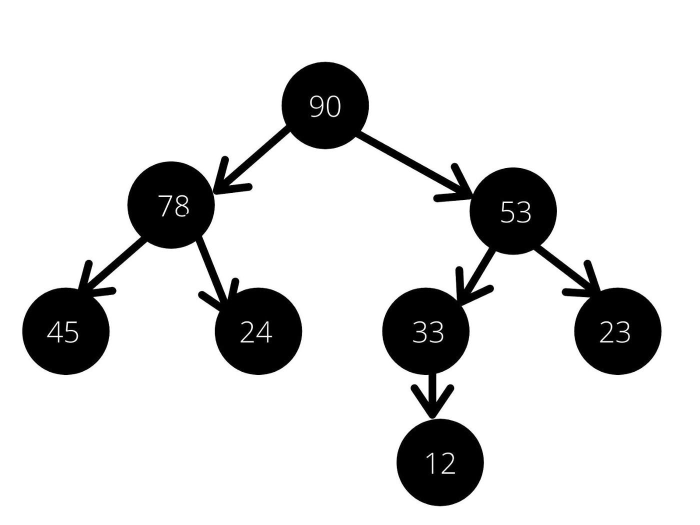 8种基本数据结构简介,了解最常见数据结构背后的基本概念 13