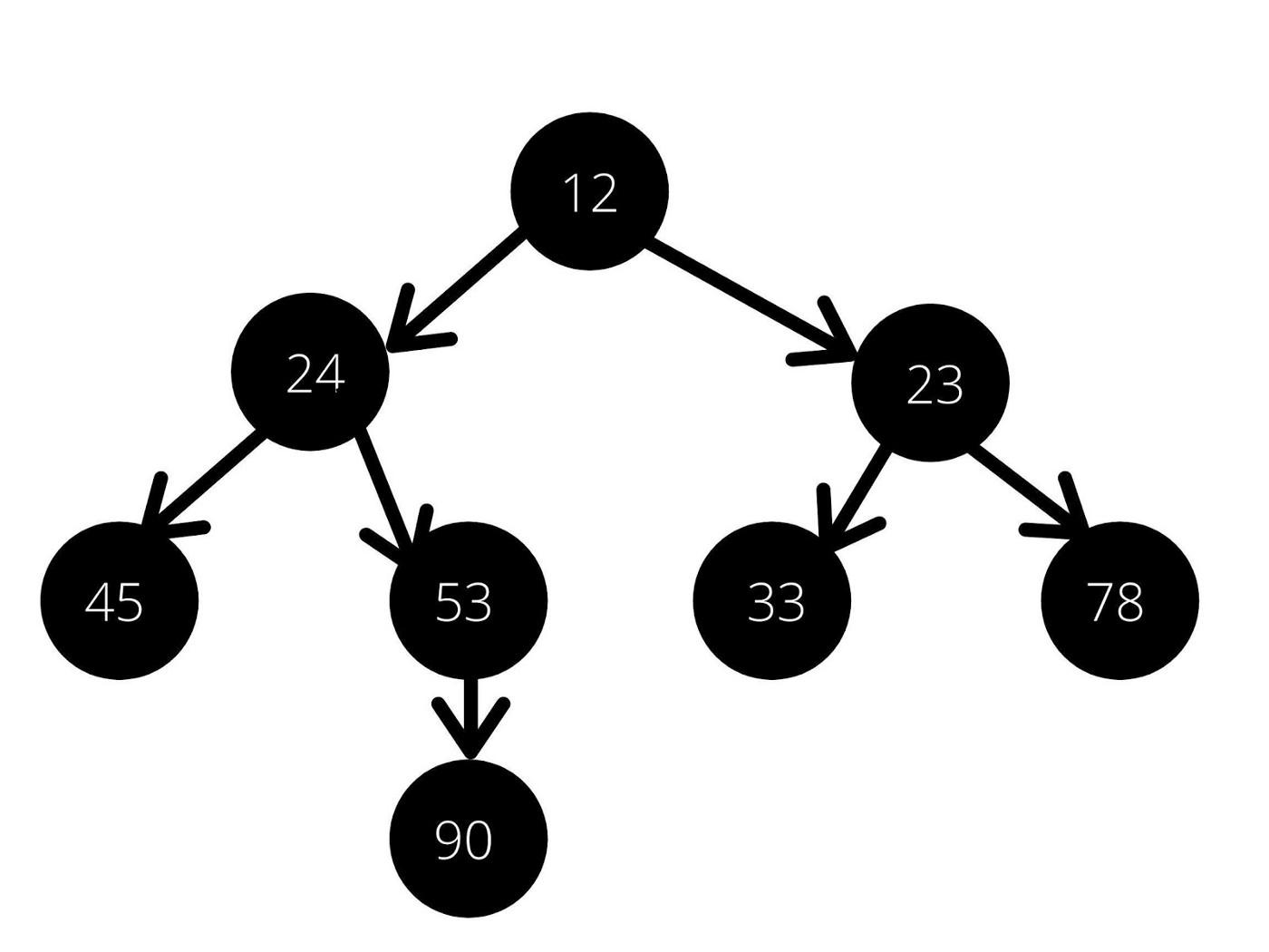 8种基本数据结构简介,了解最常见数据结构背后的基本概念 12
