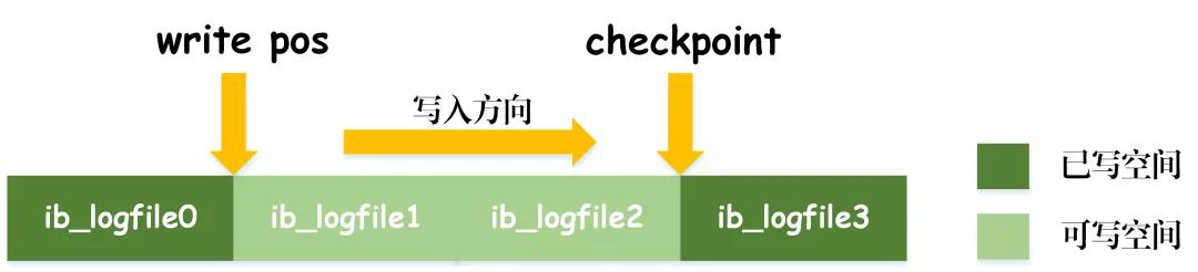 MySQL事务日志