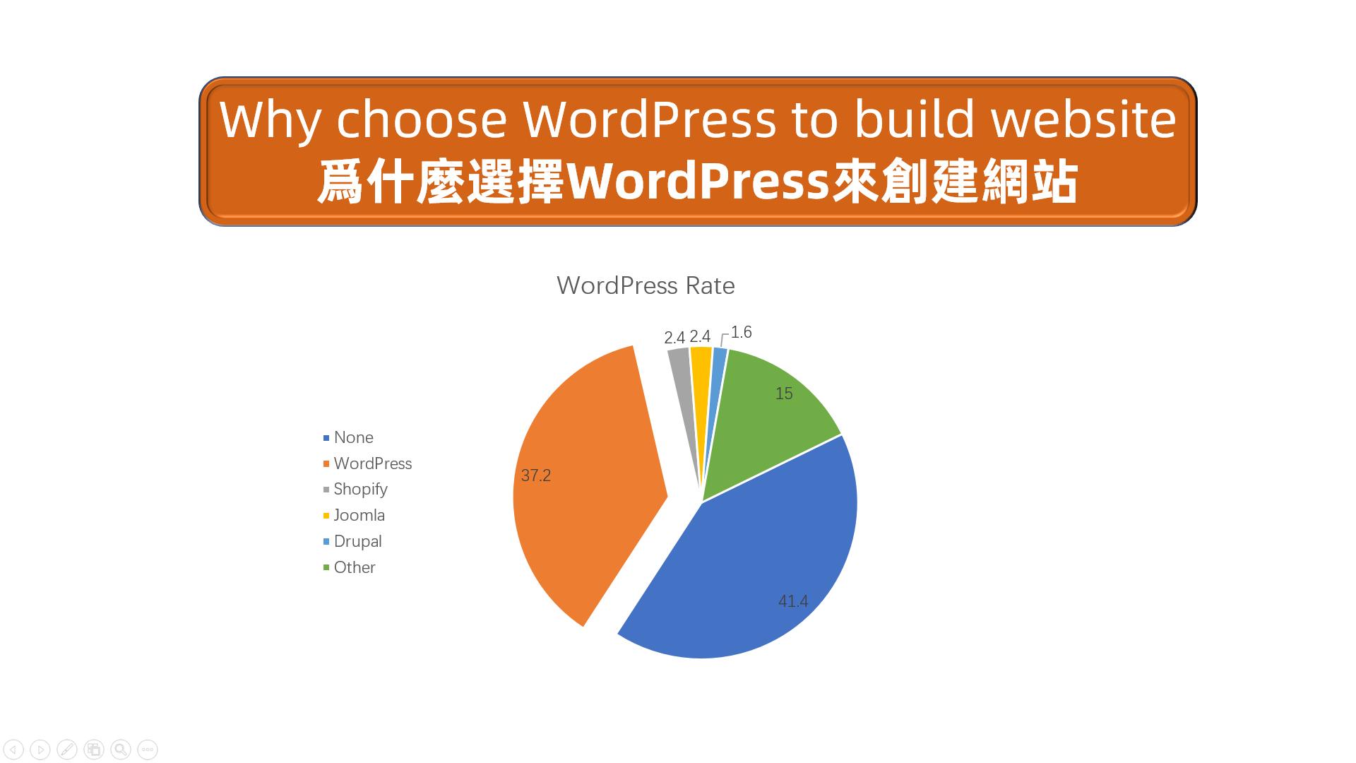 网站赚钱之为什么选择WordPress来创建网站,给你6个理由
