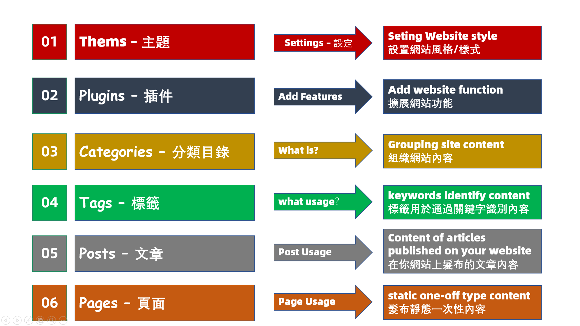 WordPress基本概念