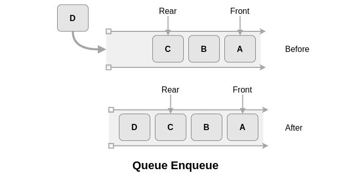 8种基本数据结构简介,了解最常见数据结构背后的基本概念 2