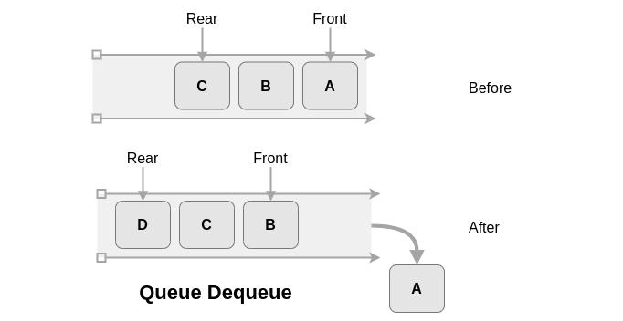 8种基本数据结构简介,了解最常见数据结构背后的基本概念 3