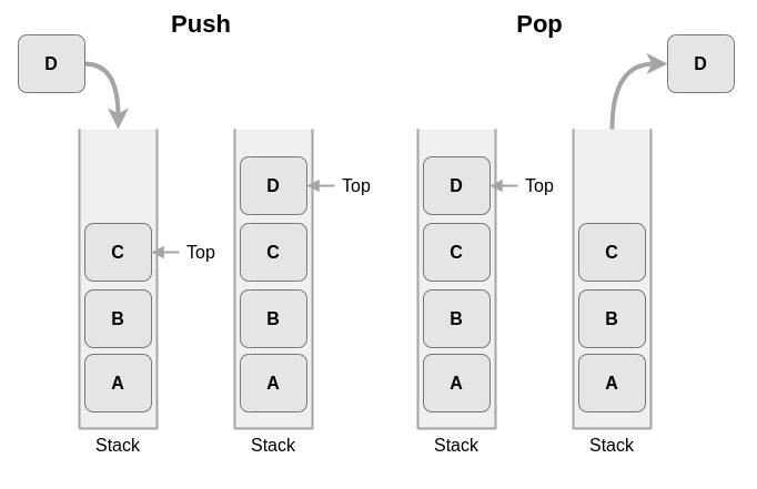 8种基本数据结构简介,了解最常见数据结构背后的基本概念 4
