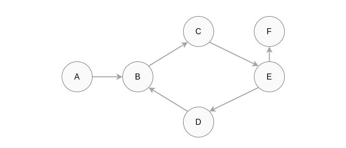 8种基本数据结构简介,了解最常见数据结构背后的基本概念 8