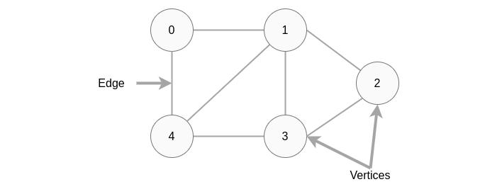 8种基本数据结构简介,了解最常见数据结构背后的基本概念 9