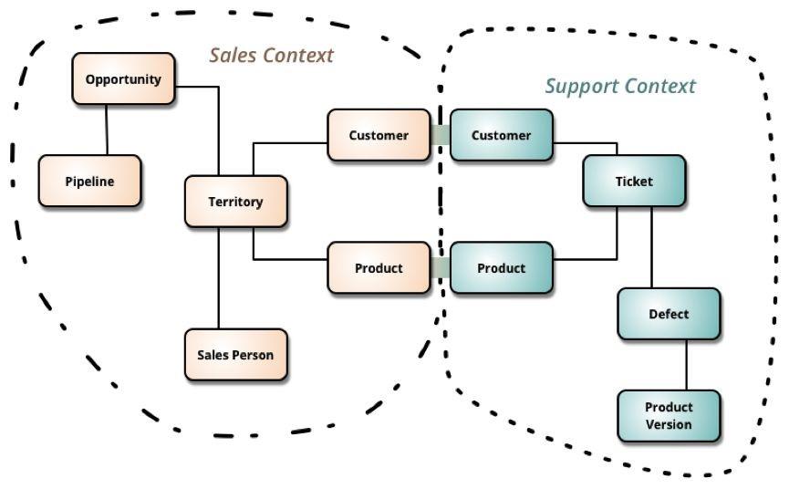如何使用ABP进行软件开发