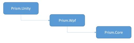 .NET 5 WPF MVVM框架之Prism数据绑定 2