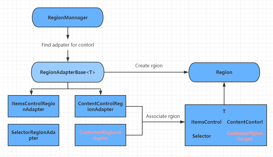 .NET 5 WPF MVVM框架Prism区域管理器