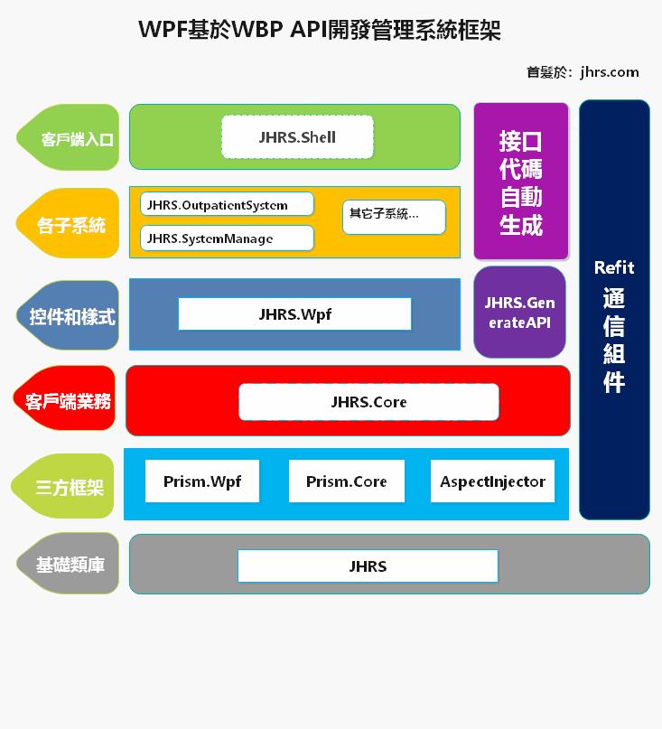 WPF企业级开发框架搭建