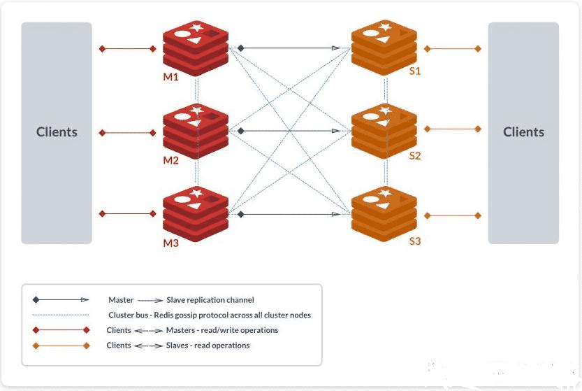 最通俗易懂的 Redis 架构模式详解(转载) 5