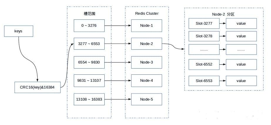 最通俗易懂的 Redis 架构模式详解(转载) 6