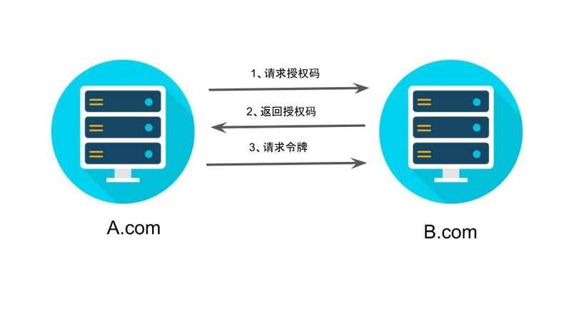 介绍一下OAuth 2.0四种授权模式 2