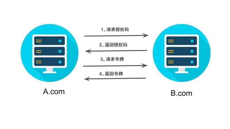 介绍一下OAuth 2.0四种授权模式 3