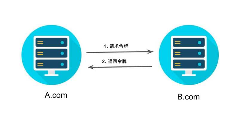 介绍一下OAuth 2.0四种授权模式 4