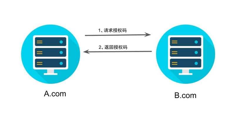 介绍一下OAuth 2.0四种授权模式 1