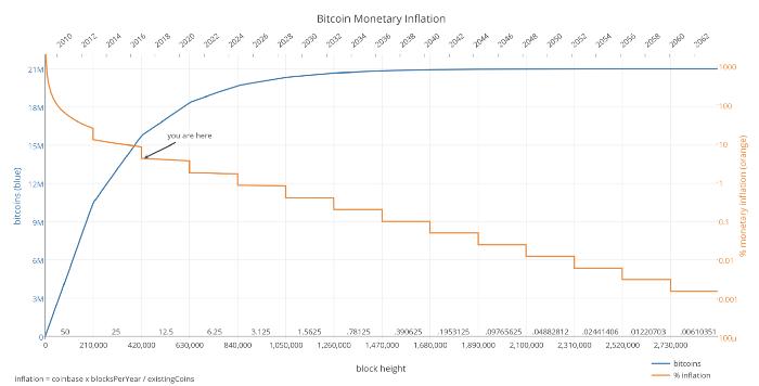 比特币膨胀到死亡 1