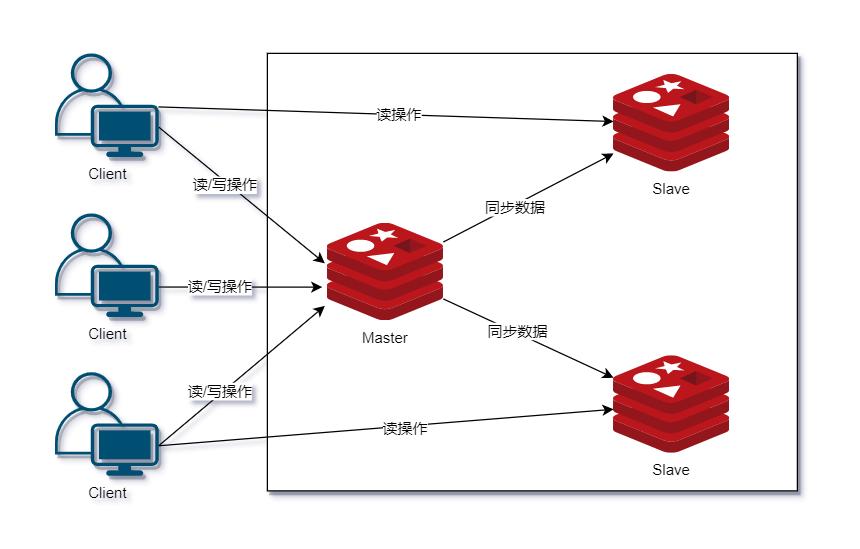 最通俗易懂的 Redis 架构模式详解(转载) 3