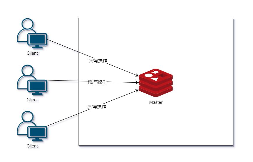 最通俗易懂的 Redis 架构模式详解(转载) 2