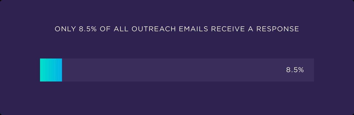 在所有外联电子邮件中,只有8.5%收到回复
