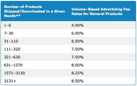 美国Amazon联盟,互联网联盟营销的最佳起点 1