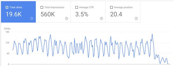 解决Google排名下降方法
