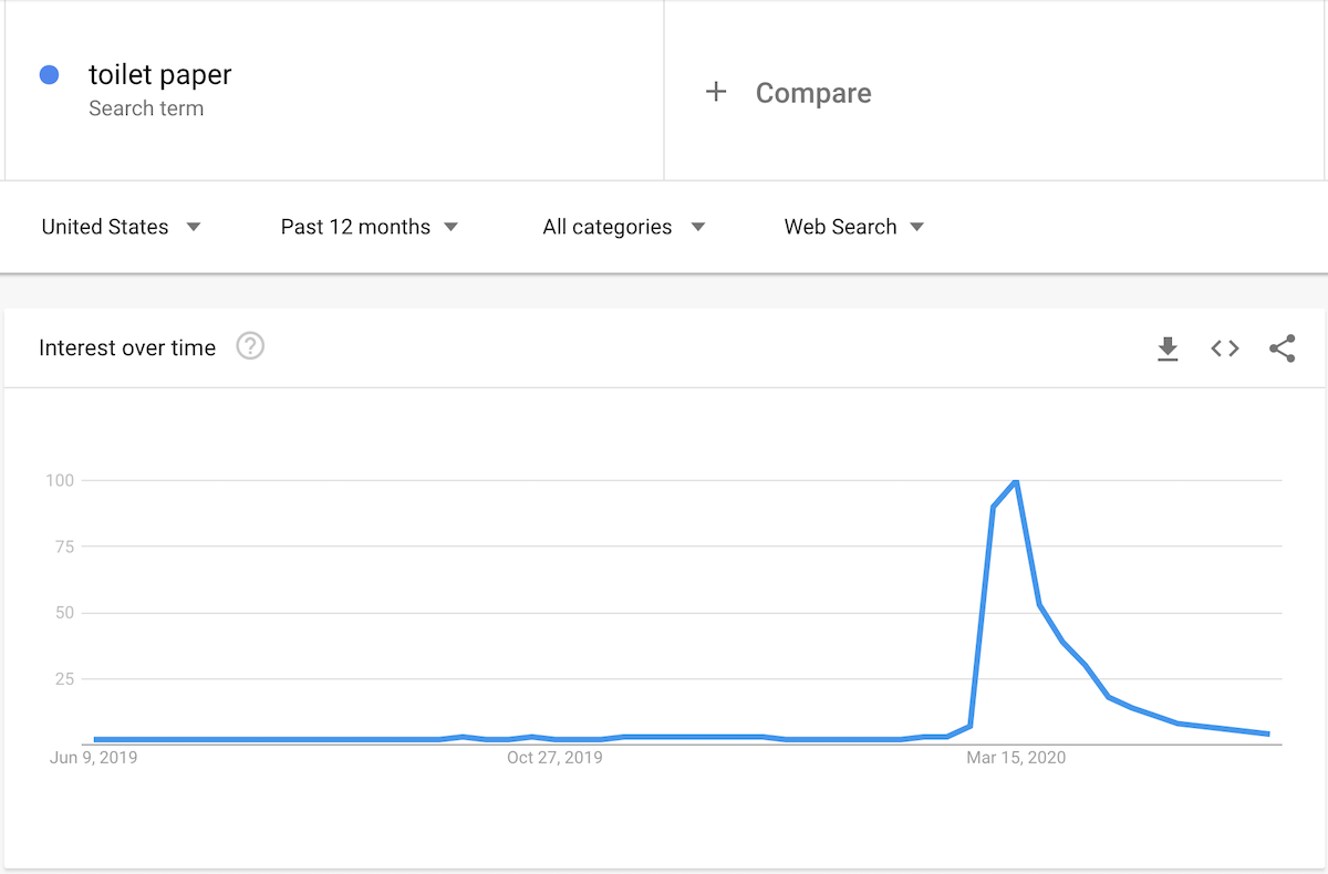 Google卫生纸趋势图