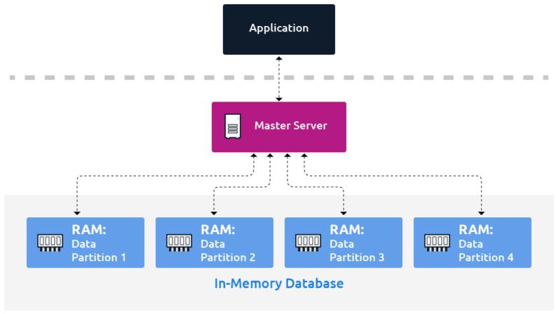 内存数据库(或内存数据存储)将其数据分区到 RAM 中。